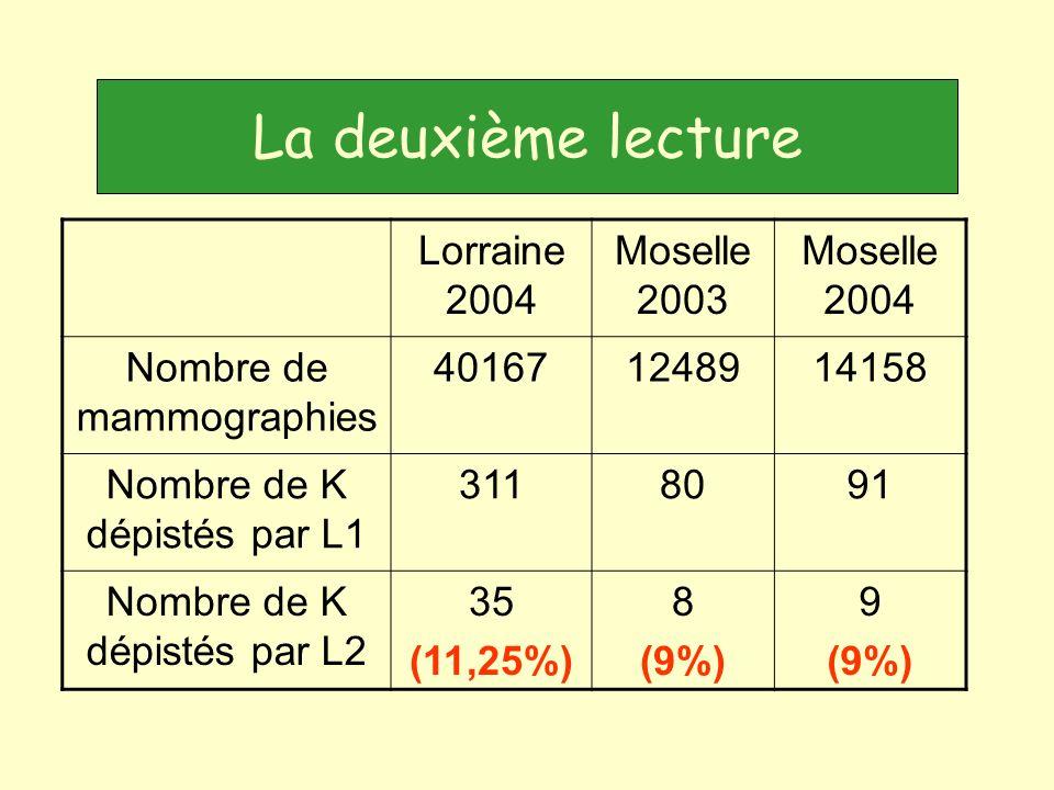 Lorraine 2004 Moselle 2003 Moselle 2004 Nombre de mammographies 401671248914158 Nombre de K dépistés par L1 3118091 Nombre de K dépistés par L2 35 (11,25%) 8 (9%) 9 (9%) La deuxième lecture