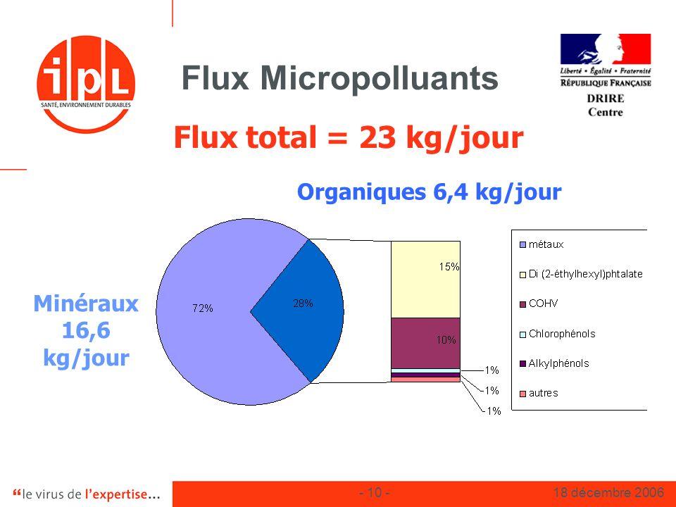 - 10 -18 décembre 2006 Flux Micropolluants Minéraux 16,6 kg/jour Organiques 6,4 kg/jour Flux total = 23 kg/jour