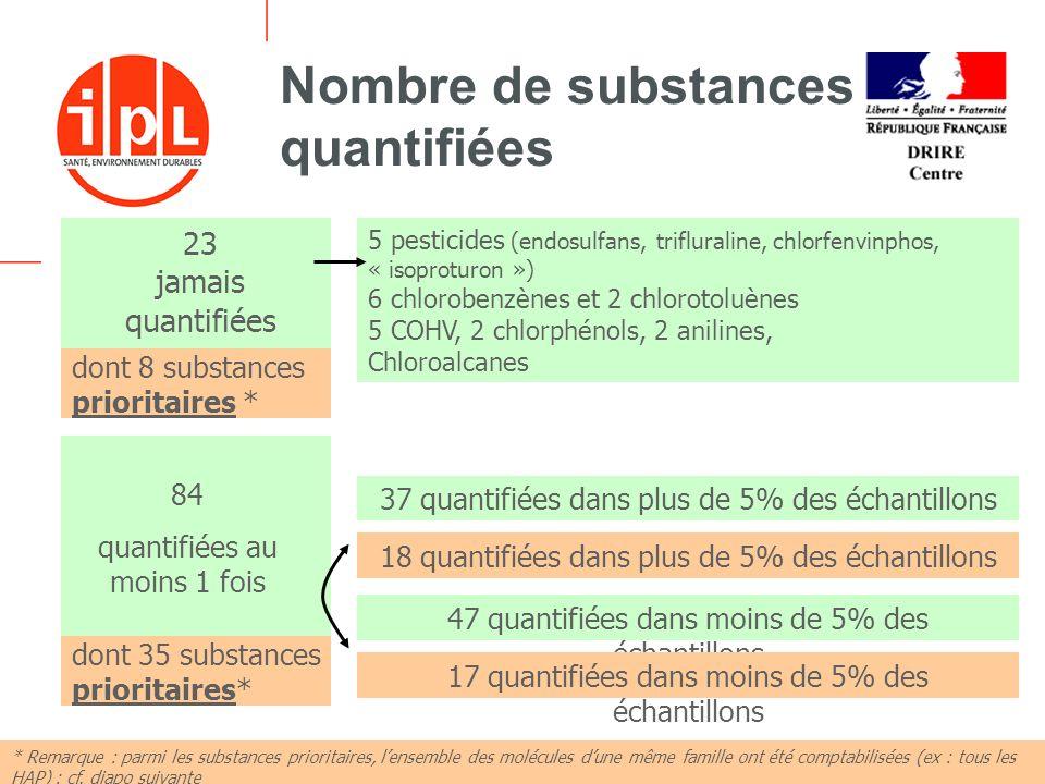 - 11 -18 décembre 2006 Nombre de substances quantifiées 23 jamais quantifiées 37 quantifiées dans plus de 5% des échantillons 84 quantifiées au moins