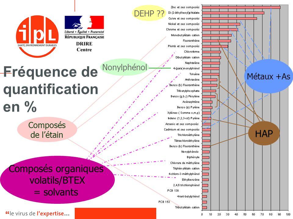 - 12 -18 décembre 2006 Fréquence de quantification en % Métaux +As HAP Composés de létain DEHP ?? Composés organiques volatils/BTEX = solvants Nonylph