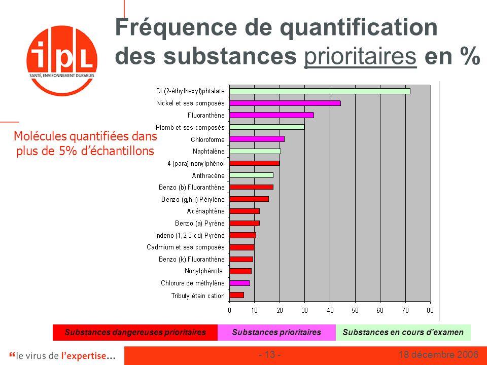 - 13 -18 décembre 2006 Fréquence de quantification des substances prioritaires en % Substances dangereuses prioritairesSubstances prioritairesSubstanc