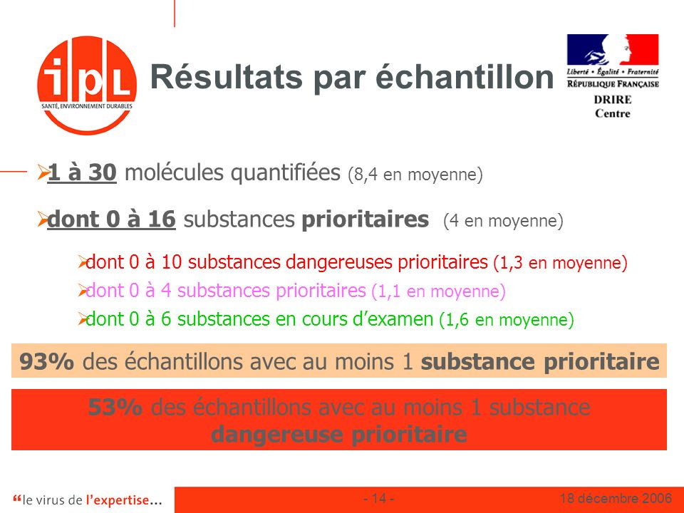 - 14 -18 décembre 2006 Résultats par échantillon dont 0 à 10 substances dangereuses prioritaires (1,3 en moyenne) dont 0 à 16 substances prioritaires