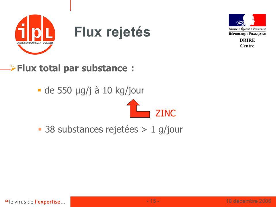 - 15 -18 décembre 2006 Flux rejetés Flux total par substance : de 550 µg/j à 10 kg/jour 38 substances rejetées > 1 g/jour ZINC