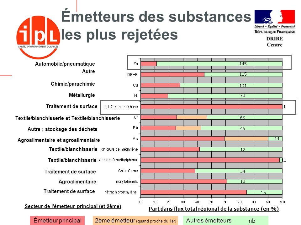 - 18 -18 décembre 2006 Émetteurs des substances les plus rejetées Émetteur principalAutres émetteurs nb 2ème émetteur (quand proche du 1er) Part dans