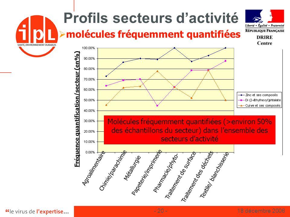 - 20 -18 décembre 2006 Profils secteurs dactivité molécules fréquemment quantifiées Agroalimentaire Chimie/parachimie Métallurgie Papeterie/imprimerie