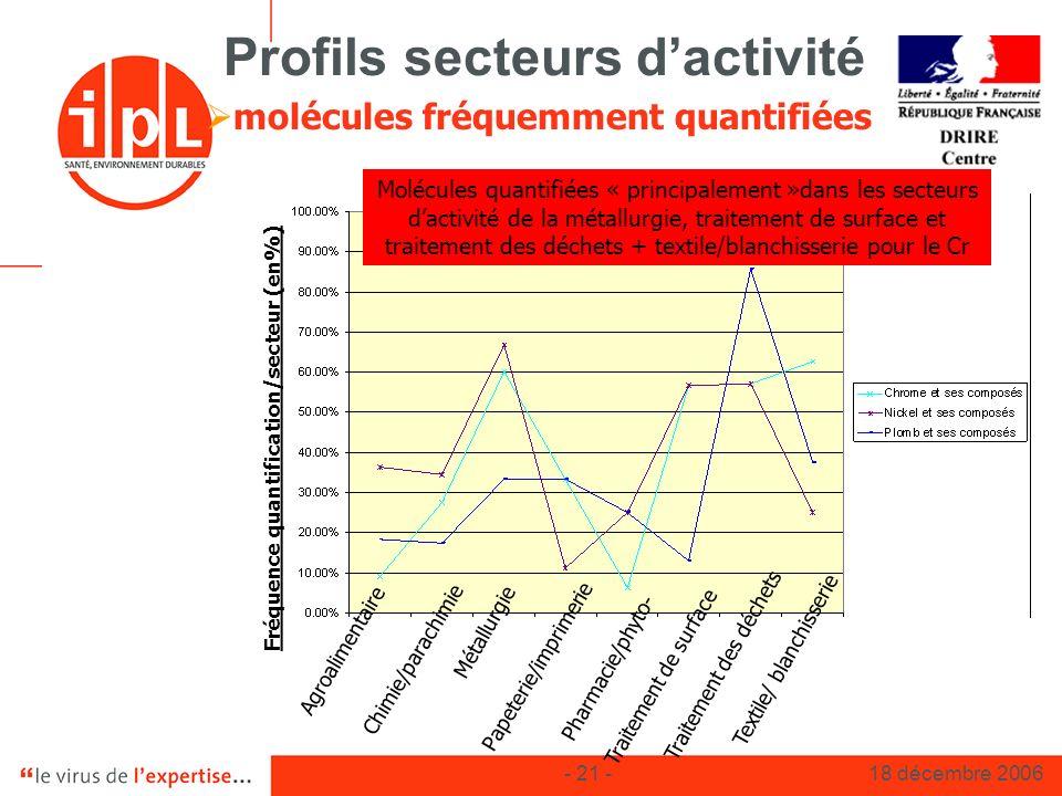 - 21 -18 décembre 2006 Profils secteurs dactivité molécules fréquemment quantifiées Fréquence quantification/secteur (en%) Molécules quantifiées « pri