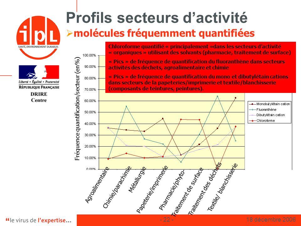 - 22 -18 décembre 2006 Profils secteurs dactivité molécules fréquemment quantifiées Fréquence quantification/secteur (en%) Chloroforme quantifié « pri