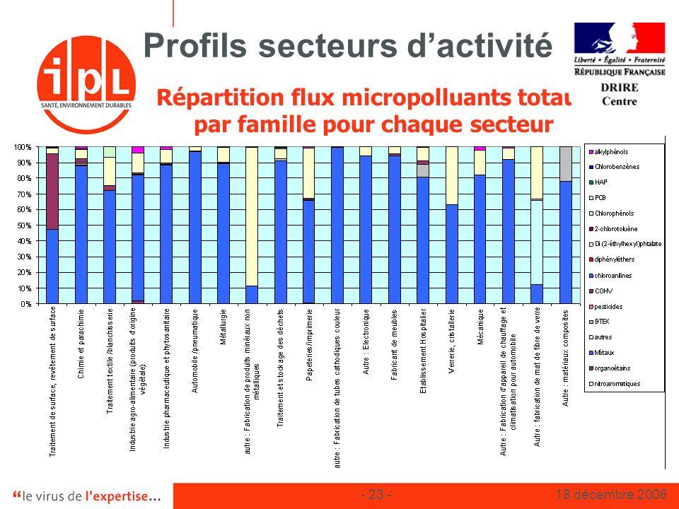 - 23 -18 décembre 2006 Profils secteurs dactivité Répartition flux micropolluants totaux par famille pour chaque secteur