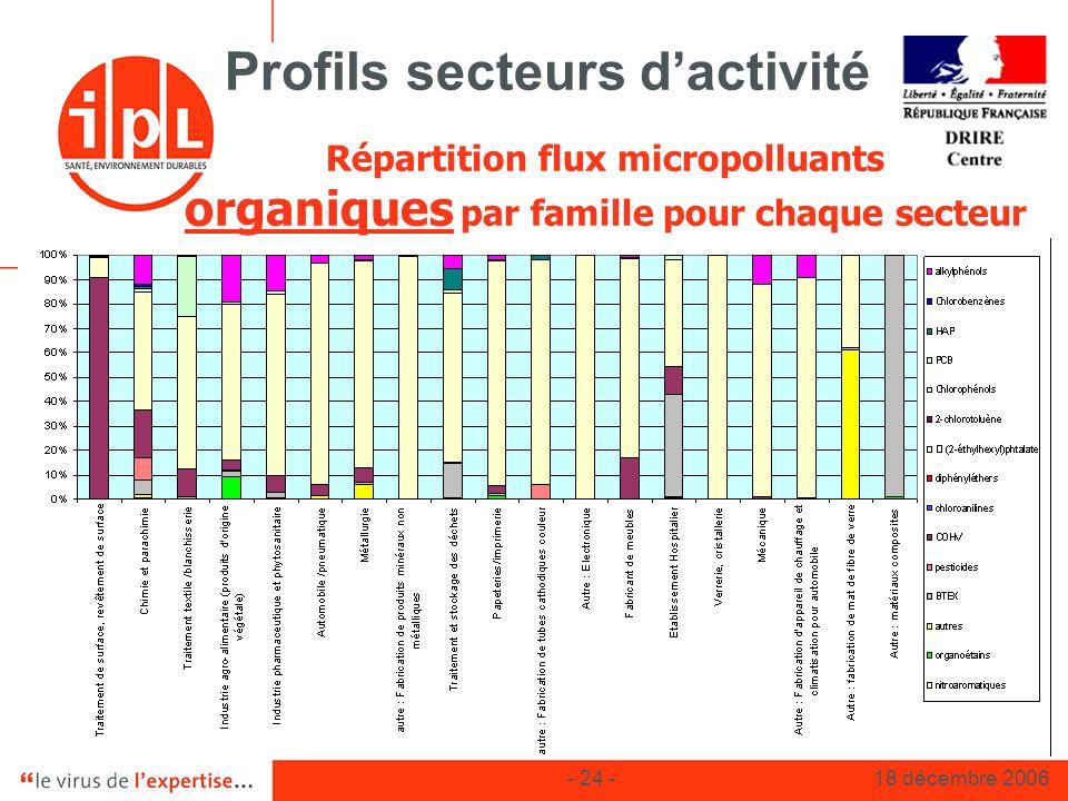- 24 -18 décembre 2006 Profils secteurs dactivité Répartition flux micropolluants organiques par famille pour chaque secteur