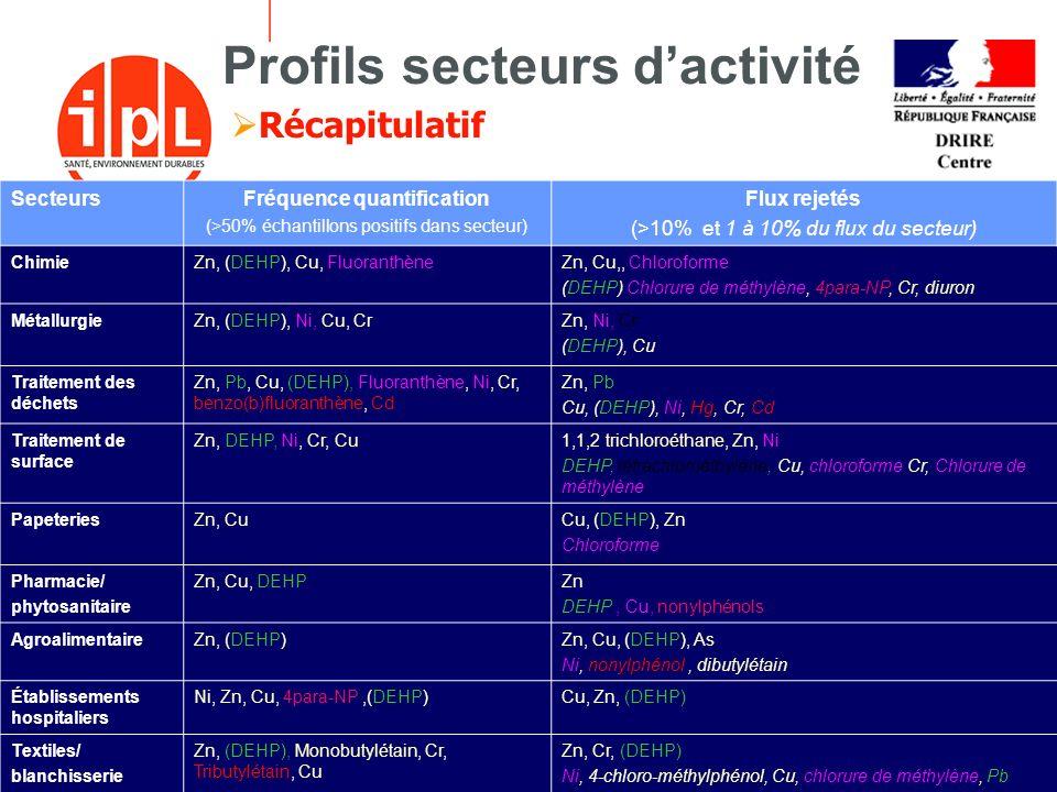 - 25 -18 décembre 2006 Profils secteurs dactivité Récapitulatif SecteursFréquence quantification (>50% échantillons positifs dans secteur) Flux rejeté