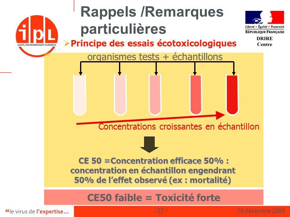 - 27 -18 décembre 2006 Rappels /Remarques particulières Principe des essais écotoxicologiques CE50 faible = Toxicité forte Concentrations croissantes