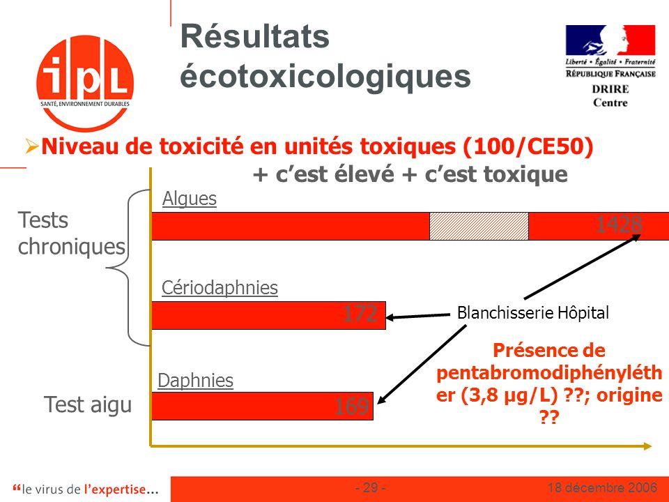 - 29 -18 décembre 2006 Résultats écotoxicologiques Daphnies Cériodaphnies Niveau de toxicité en unités toxiques (100/CE50) + cest élevé + cest toxique