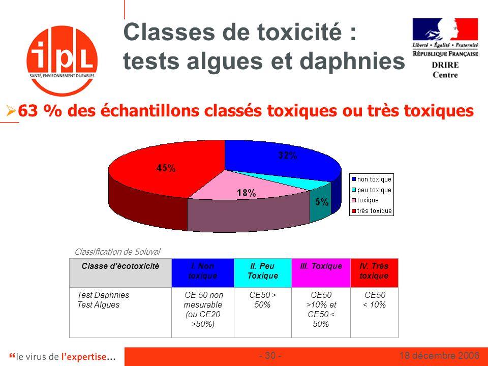 - 30 -18 décembre 2006 Classes de toxicité : tests algues et daphnies Classe d'écotoxicitéI. Non toxique II. Peu Toxique III. ToxiqueIV. Très toxique