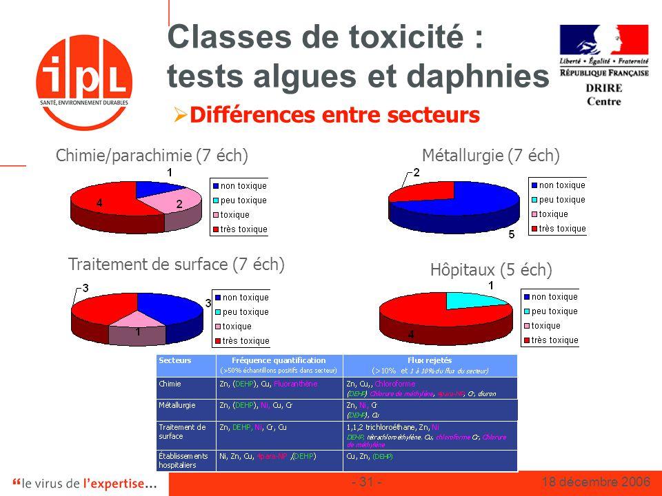 - 31 -18 décembre 2006 Classes de toxicité : tests algues et daphnies Différences entre secteurs Chimie/parachimie (7 éch)Métallurgie (7 éch) Traiteme