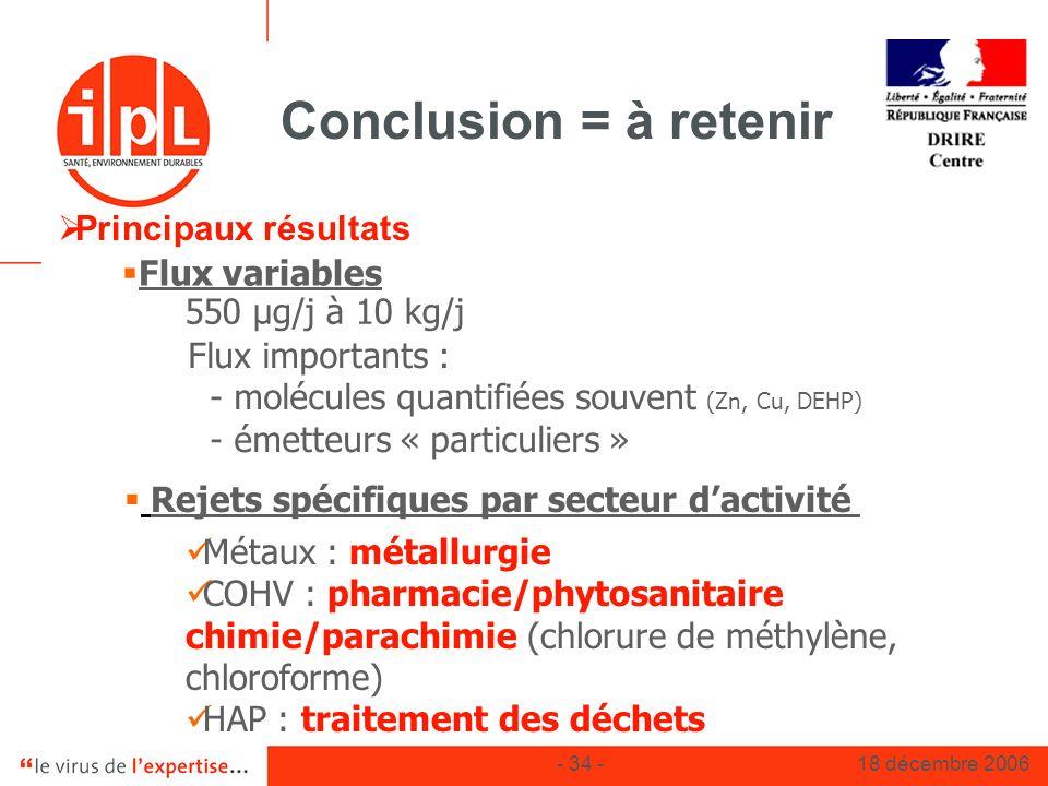 - 34 -18 décembre 2006 Conclusion = à retenir Rejets spécifiques par secteur dactivité Principaux résultats Flux variables 550 µg/j à 10 kg/j Métaux :