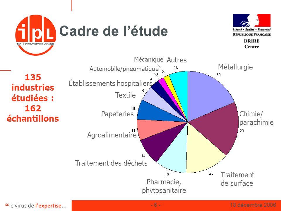 - 6 -18 décembre 2006 Cadre de létude 135 industries étudiées : 162 échantillons Métallurgie Traitement de surface Traitement des déchets Papeteries A