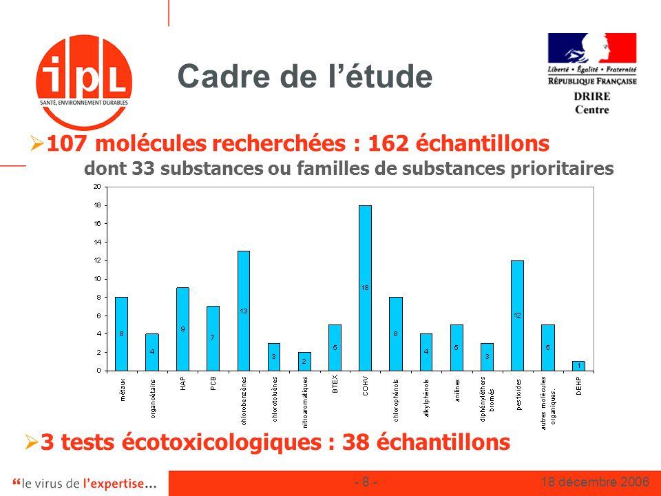 - 8 -18 décembre 2006 Cadre de létude 107 molécules recherchées : 162 échantillons dont 33 substances ou familles de substances prioritaires 3 tests é