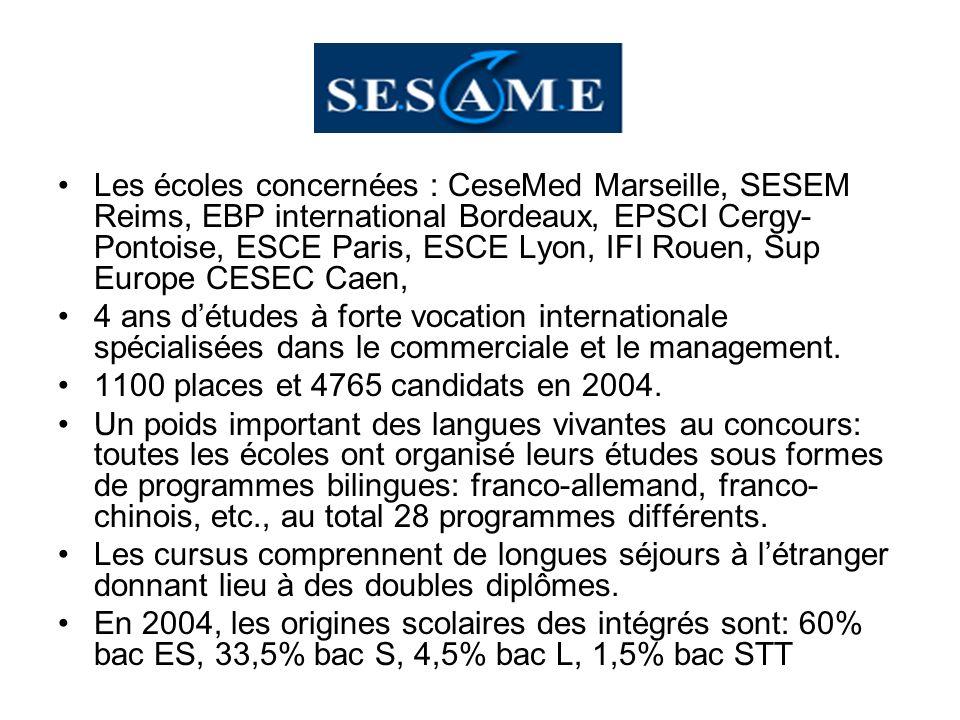 Les écoles concernées : CeseMed Marseille, SESEM Reims, EBP international Bordeaux, EPSCI Cergy- Pontoise, ESCE Paris, ESCE Lyon, IFI Rouen, Sup Europ