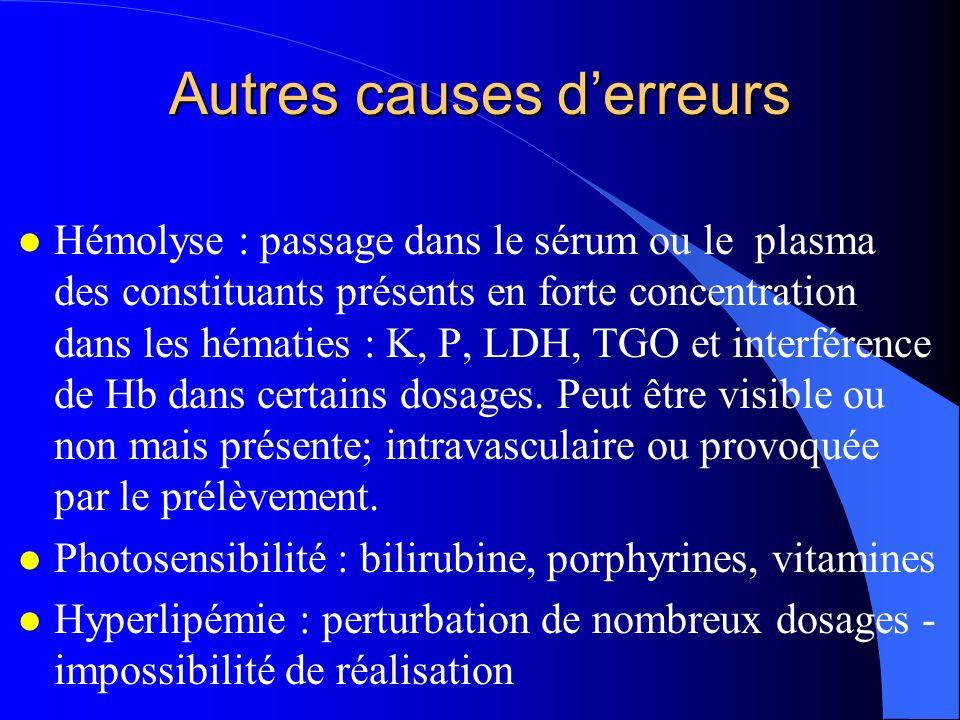 Autres causes derreurs l Hémolyse : passage dans le sérum ou le plasma des constituants présents en forte concentration dans les hématies : K, P, LDH, TGO et interférence de Hb dans certains dosages.