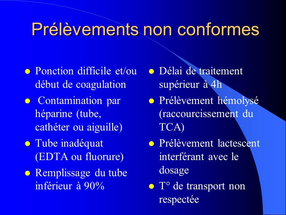 Prélèvements non conformes Prélèvements non conformes l Ponction difficile et/ou début de coagulation l Contamination par héparine (tube, cathéter ou aiguille) l Tube inadéquat (EDTA ou fluorure) l Remplissage du tube inférieur à 90% l Délai de traitement supérieur à 4h l Prélèvement hémolysé (raccourcissement du TCA) l Prélèvement lactescent interférant avec le dosage l T° de transport non respectée