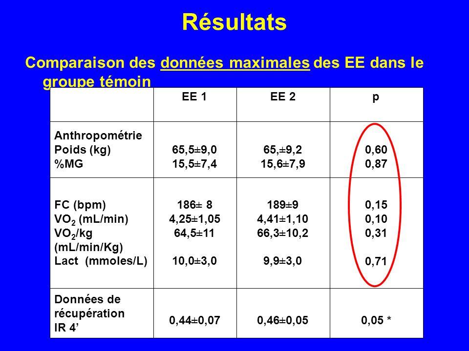Résultats Comparaison des données maximales des EE dans le groupe témoin 0,05 *0,46±0,050,44±0,07 Données de récupération IR 4 0,15 0,10 0,31 0,71 189