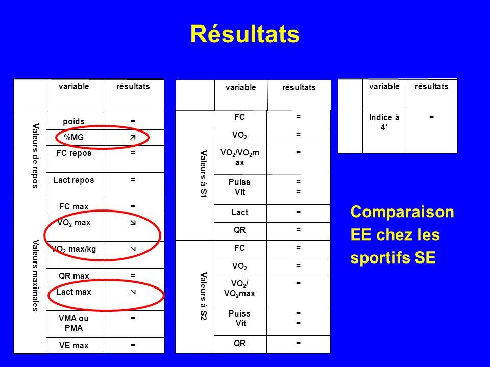 Résultats Comparaison EE chez les sportifs SE =QR ==== Puiss Vit =VO 2 / VO 2 max =VO 2 =FC Valeurs à S2 =QR =Lact ==== Puiss Vit =VO 2 /VO 2 m ax =VO