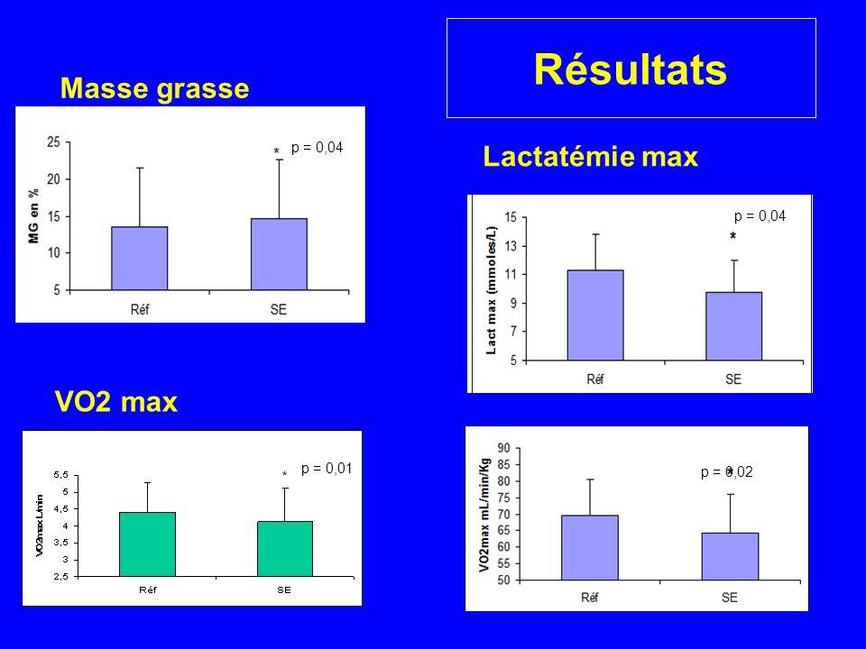 Résultats Masse grasse VO2 max p = 0,04 p = 0,01 p = 0,02 Lactatémie max p = 0,04