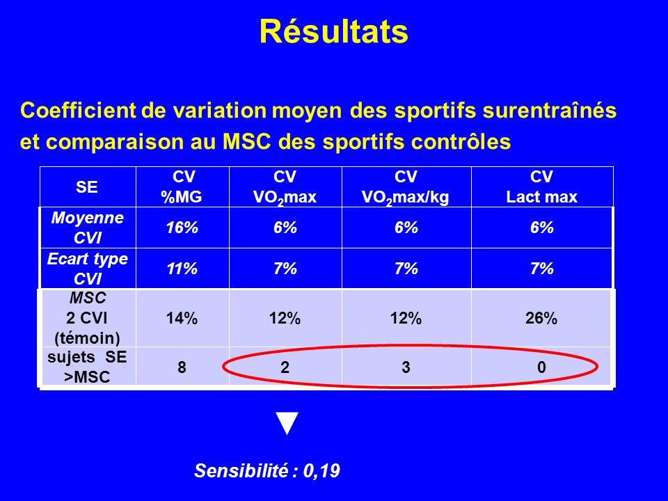 Résultats Coefficient de variation moyen des sportifs surentraînés et comparaison au MSC des sportifs contrôles 0328 sujets SE >MSC 26%12% 14% MSC 2 C