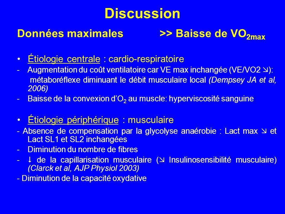 Discussion Données maximales>> Baisse de VO 2max Étiologie centrale : cardio-respiratoire -Augmentation du coût ventilatoire car VE max inchangée (VE/