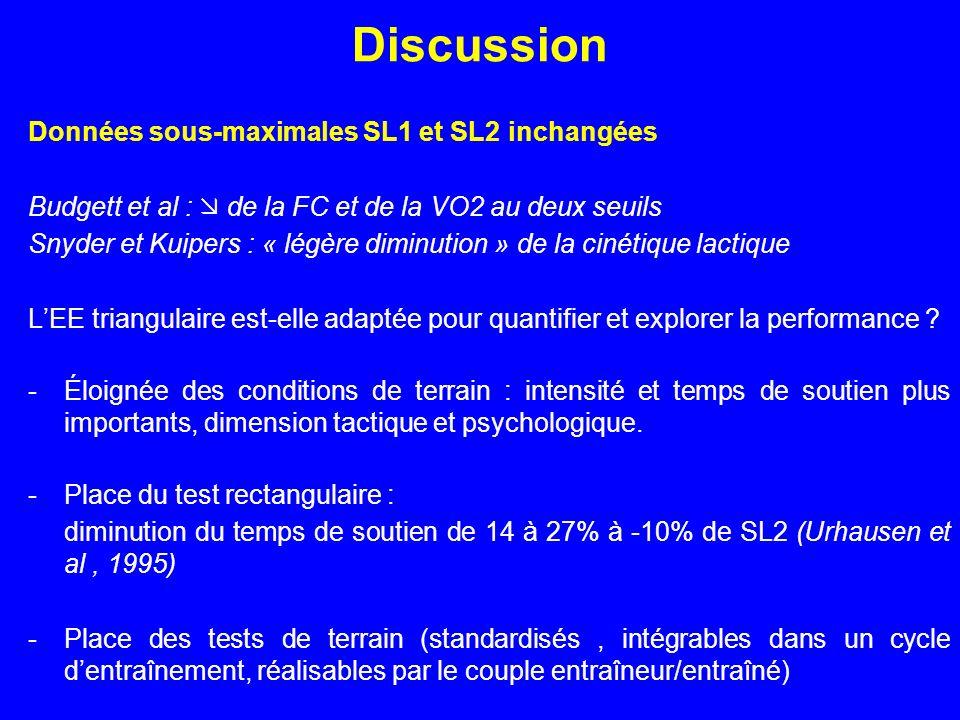 Discussion Données sous-maximales SL1 et SL2inchangées Budgett et al : de la FC et de la VO2 au deux seuils Snyder et Kuipers : « légère diminution »