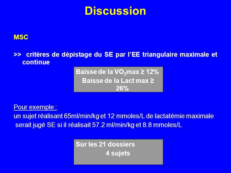 Discussion MSC >> critères de dépistage du SE par lEE triangulaire maximale et continue Pour exemple : un sujet réalisant 65ml/min/kg et 12 mmoles/L d