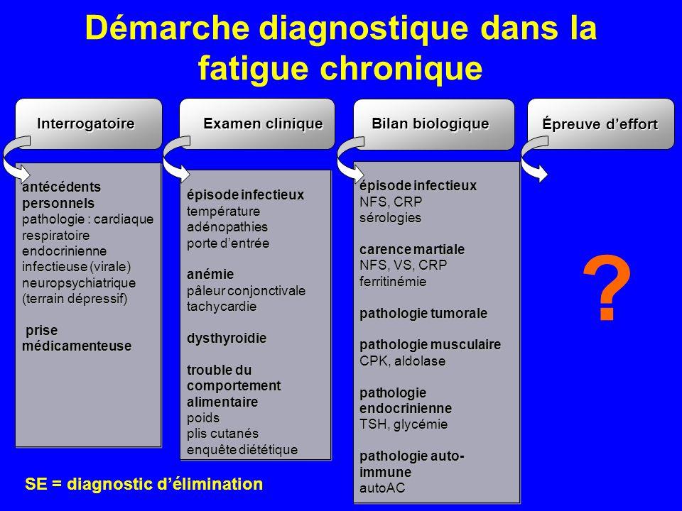 Démarche diagnostique dans la fatigue chronique SE = diagnostic délimination épisode infectieux NFS, CRP sérologies carence martiale NFS, VS, CRP ferr