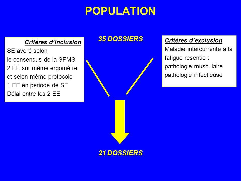 POPULATION 35 DOSSIERS 21 DOSSIERS Critères dinclusion SE avéré selon le consensus de la SFMS 2 EE sur même ergomètre et selon même protocole 1 EE en
