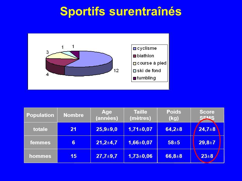Sportifs surentraînés 23±866,8±81,73±0,0627,7±9,715hommes 29,8±758±51,66±0,0721,2±4,76femmes 24,7±864,2±81,71±0,0725,9±9,021totale Score SFMS Poids (k