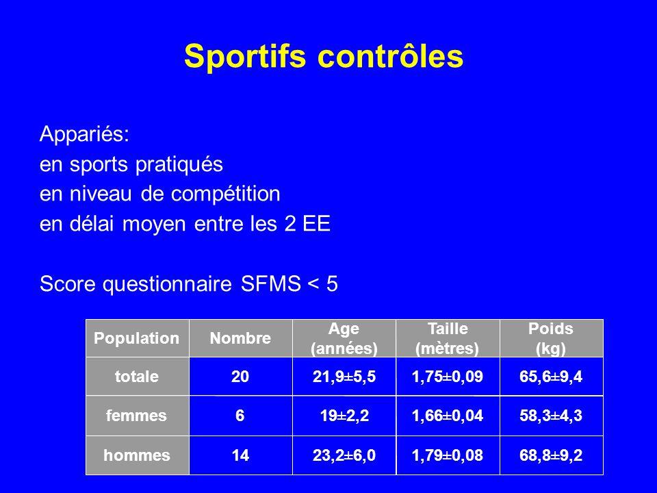 Sportifs contrôles Appariés: en sports pratiqués en niveau de compétition en délai moyen entre les 2 EE Score questionnaire SFMS < 5 68,8±9,21,79±0,08