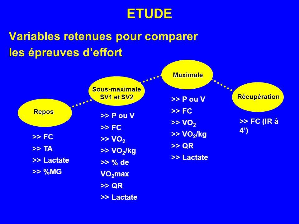 ETUDE Variables retenues pour comparer les épreuves deffort Repos Sous-maximale SV1etSV2 SV1 et SV2 Maximale Récupération >> FC >> TA >> Lactate >> %M