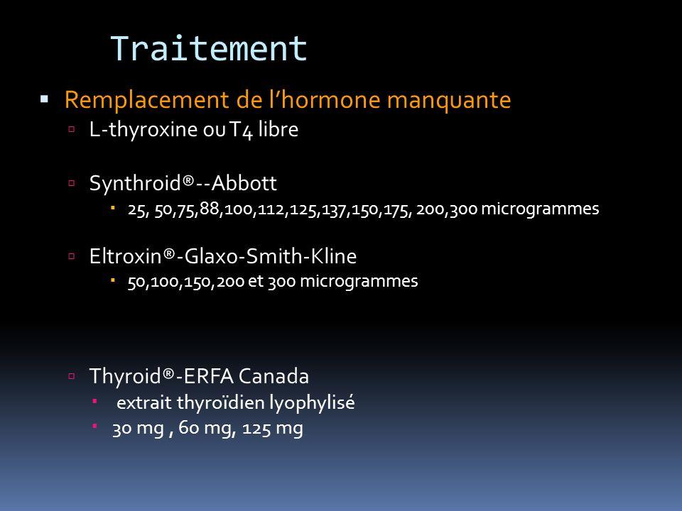 Traitement Remplacement de lhormone manquante L-thyroxine ou T4 libre Synthroid®--Abbott 25, 50,75,88,100,112,125,137,150,175, 200,300 microgrammes Eltroxin®-Glaxo-Smith-Kline 50,100,150,200 et 300 microgrammes Thyroid®-ERFA Canada extrait thyroïdien lyophylisé 30 mg, 60 mg, 125 mg