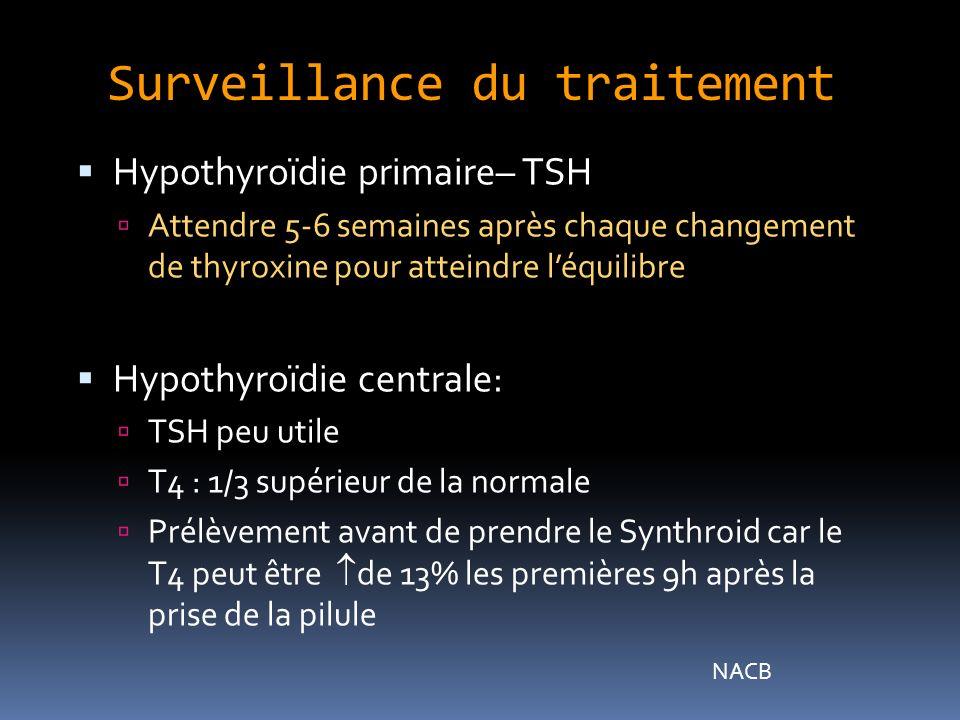 Surveillance du traitement Hypothyroïdie primaire– TSH Attendre 5-6 semaines après chaque changement de thyroxine pour atteindre léquilibre Hypothyroïdie centrale: TSH peu utile T4 : 1/3 supérieur de la normale Prélèvement avant de prendre le Synthroid car le T4 peut être de 13% les premières 9h après la prise de la pilule NACB