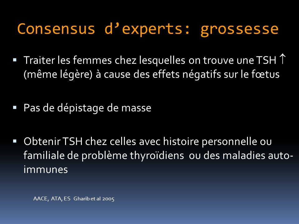 Consensus dexperts: grossesse Traiter les femmes chez lesquelles on trouve une TSH (même légère) à cause des effets négatifs sur le fœtus Pas de dépistage de masse Obtenir TSH chez celles avec histoire personnelle ou familiale de problème thyroïdiens ou des maladies auto- immunes AACE, ATA, ES Gharib et al 2005