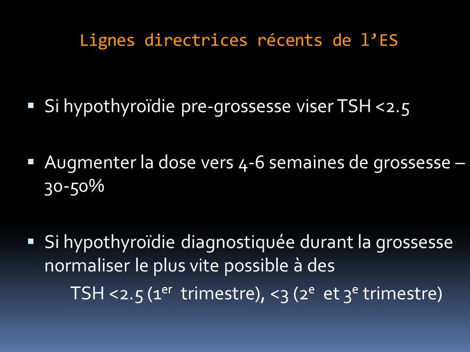 Lignes directrices récents de lES Si hypothyroïdie pre-grossesse viser TSH <2.5 Augmenter la dose vers 4-6 semaines de grossesse – 30-50% Si hypothyroïdie diagnostiquée durant la grossesse normaliser le plus vite possible à des TSH <2.5 (1 er trimestre), <3 (2 e et 3 e trimestre)
