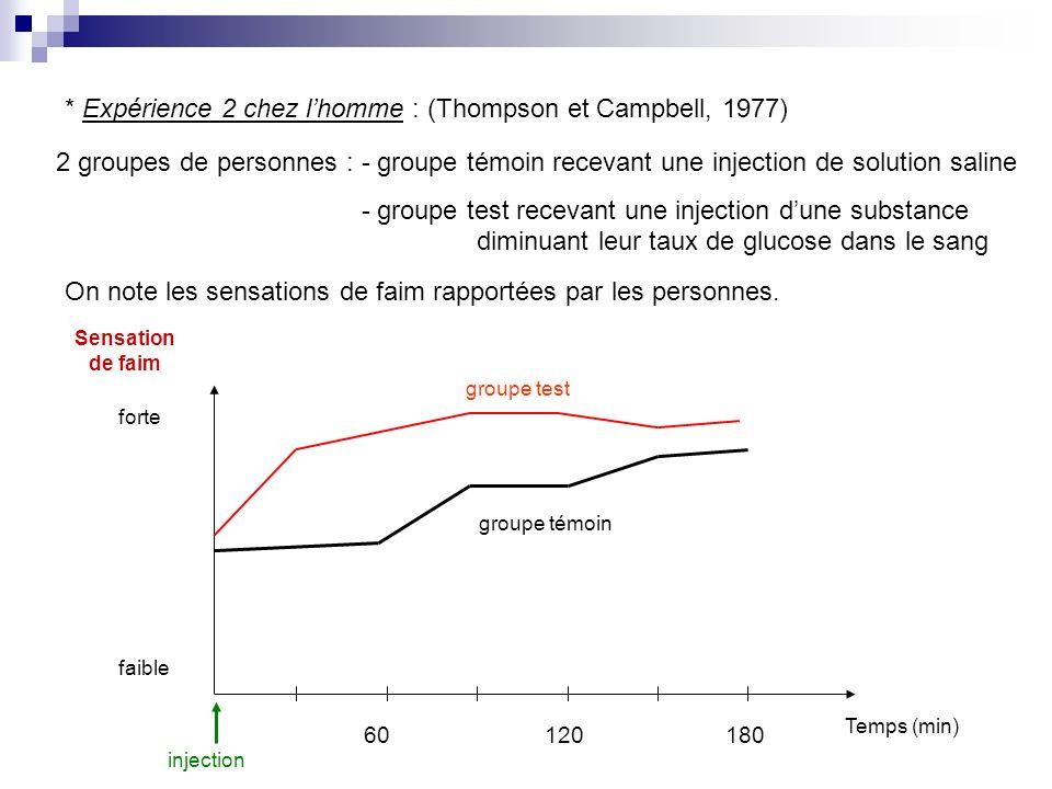 * Expérience 2 chez lhomme : (Thompson et Campbell, 1977) 2 groupes de personnes : - groupe témoin recevant une injection de solution saline - groupe
