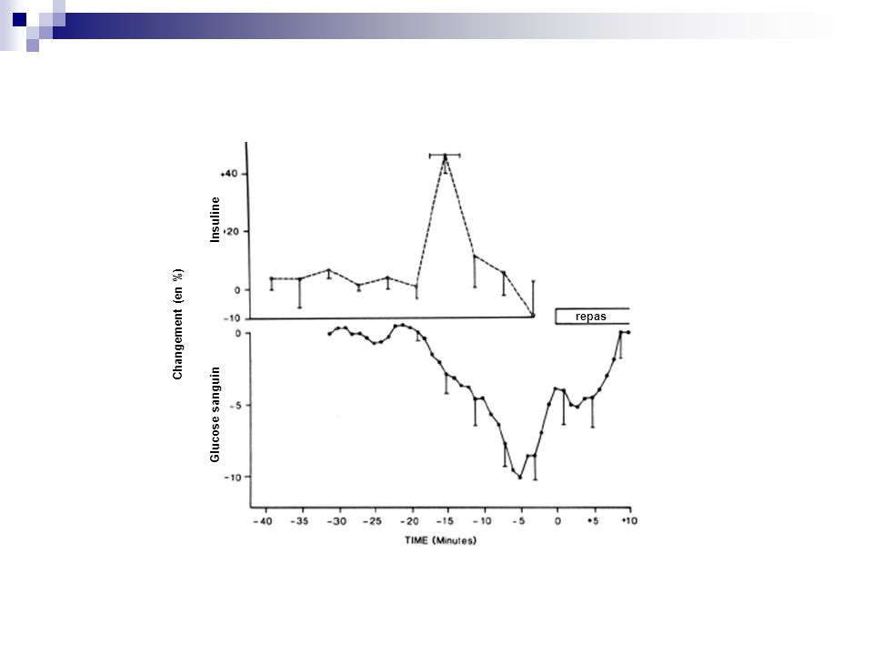 repas Glucose sanguin Insuline Changement (en %)