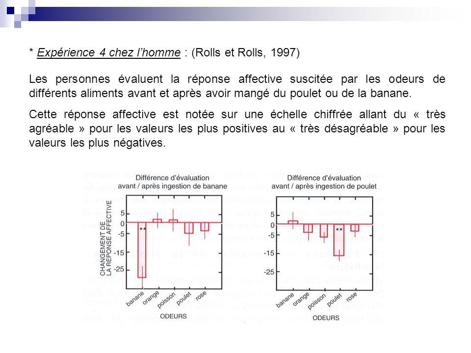 * Expérience 4 chez lhomme : (Rolls et Rolls, 1997) Les personnes évaluent la réponse affective suscitée par les odeurs de différents aliments avant et après avoir mangé du poulet ou de la banane.