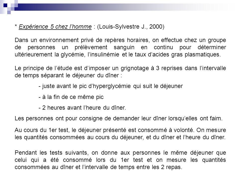 * Expérience 5 chez lhomme : (Louis-Sylvestre J., 2000) Dans un environnement privé de repères horaires, on effectue chez un groupe de personnes un pr