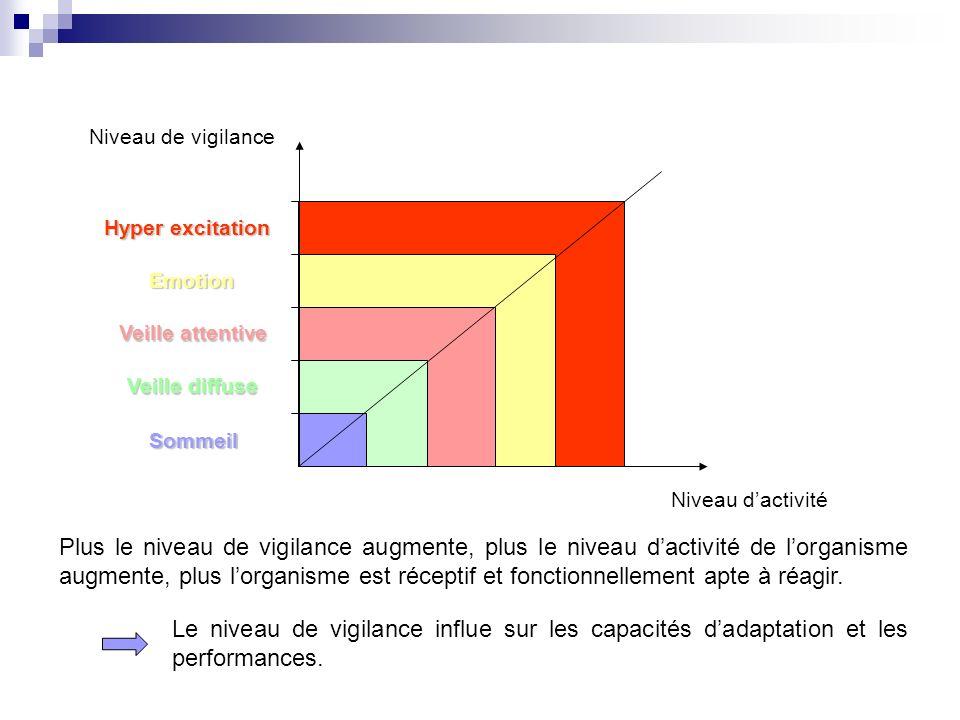 Hyper excitation Emotion Veille attentive Veille diffuse Sommeil Niveau de vigilance Niveau dactivité Le niveau de vigilance influe sur les capacités dadaptation et les performances.