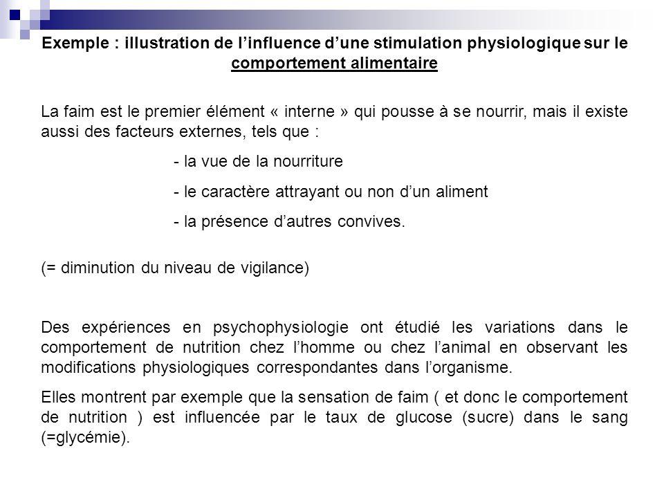 Exemple : illustration de linfluence dune stimulation physiologique sur le comportement alimentaire La faim est le premier élément « interne » qui pou