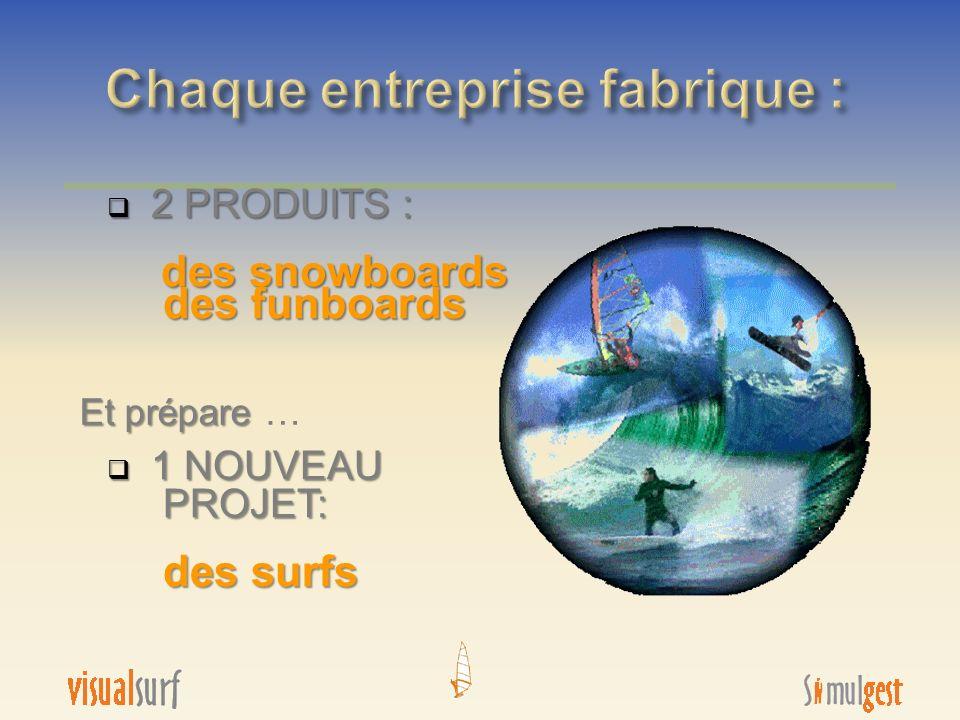 2 PRODUITS : 2 PRODUITS : des snowboards des funboards des snowboards des funboards 1 NOUVEAU 1 NOUVEAU PROJET: PROJET: des surfs des surfs Et prépare