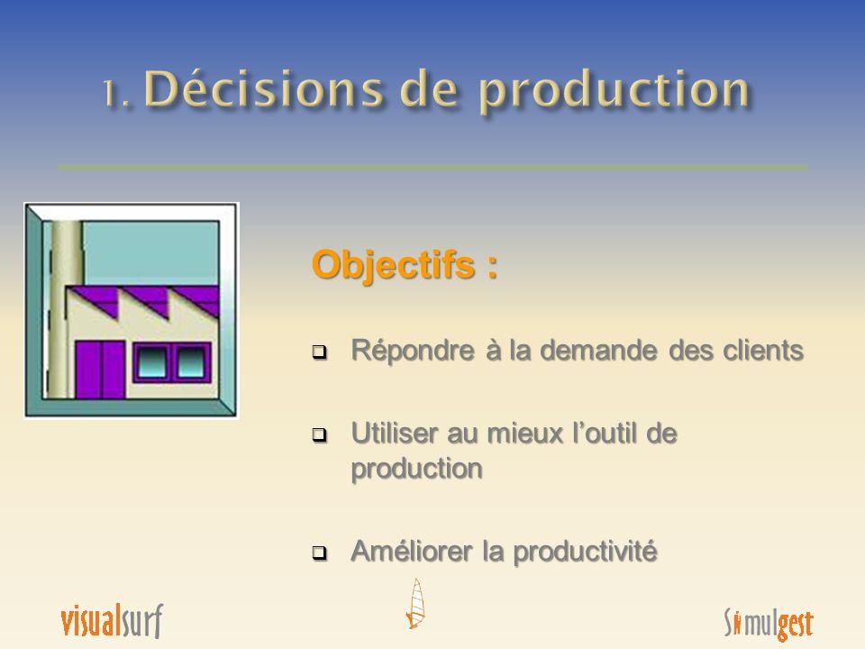 Objectifs : Répondre à la demande des clients Répondre à la demande des clients Utiliser au mieux loutil de production Utiliser au mieux loutil de pro