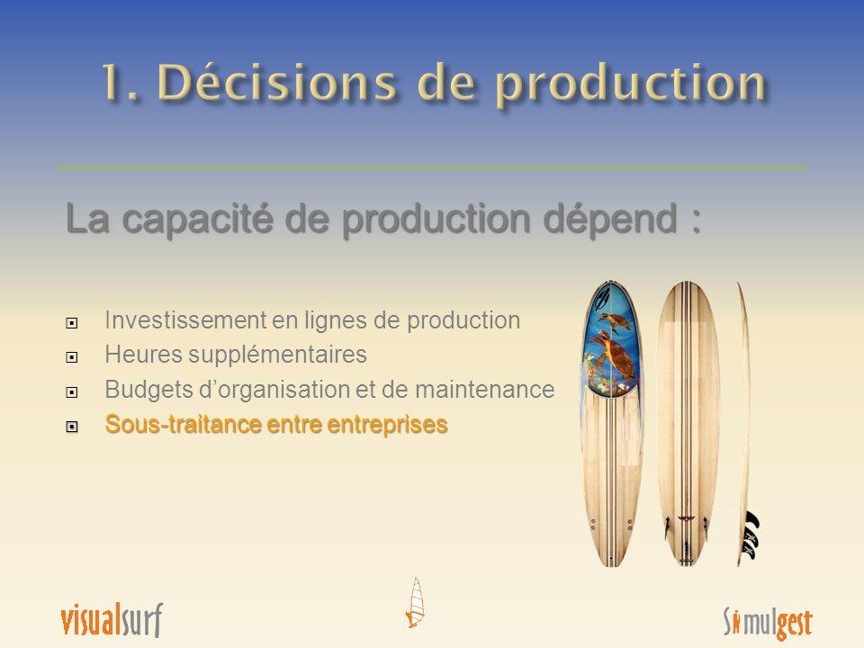 La capacité de production dépend : Investissement en lignes de production Heures supplémentaires Budgets dorganisation et de maintenance Sous-traitanc