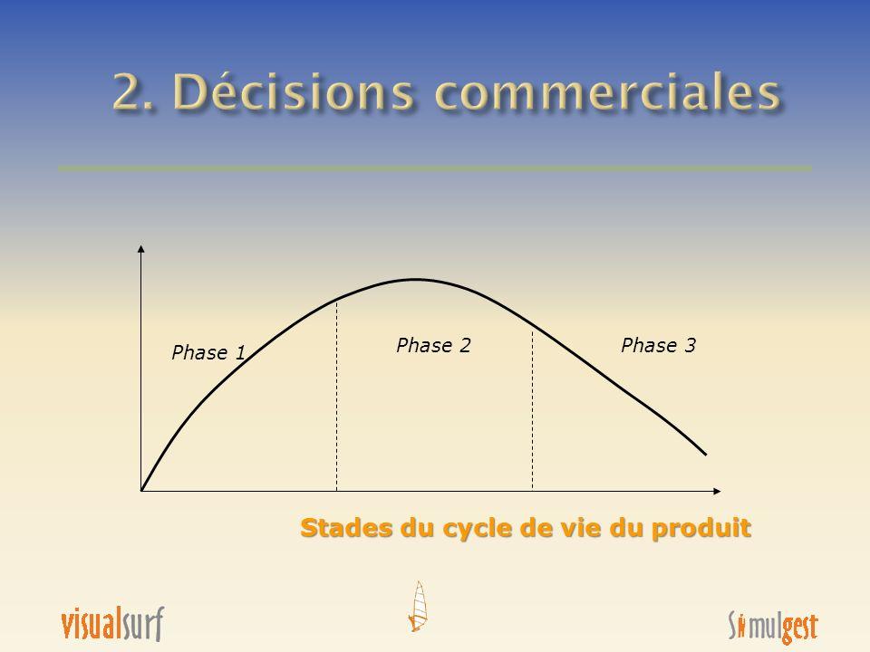 Stades du cycle de vie du produit Lancement et croissance Phase 1 Phase 2Phase 3 Maturité Déclin